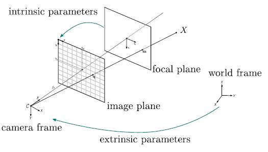 Pin hole camera model