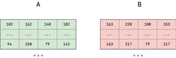 Parameters to the IoU function